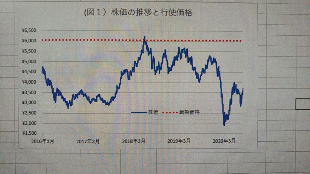 株価 共立 メンテナンス